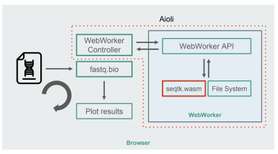 How We Used WebAssembly To Speed Up Our Web App By 20X (Case Study) — Smashing Magazine