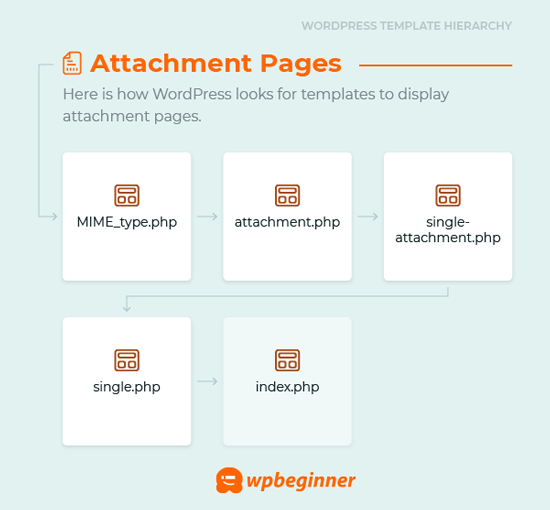 Beginner's Guide to WordPress Template Hierarchy (Cheat Sheet)