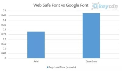What Web Designers Can Do To Speed Up Mobile Websites — Smashing Magazine