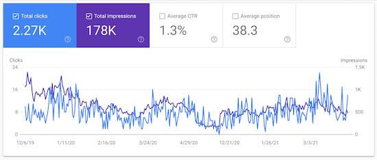 Google Search Console website traffic data