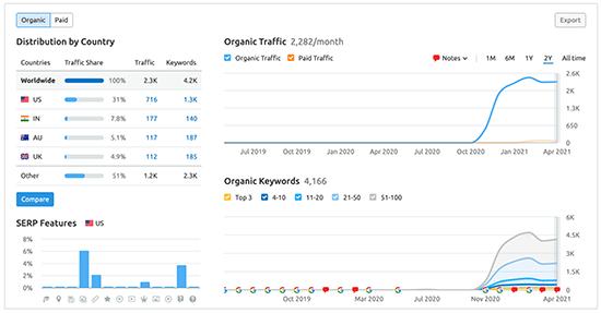 SEMRush Domain Overview Stats