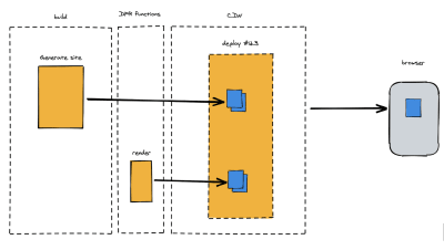 Like the assets generated during a build, those rendered by DPR at request time would remain in the CDN cache until invalidated by the successful completion of a new deploy. This would allow developers to consider the assets rendered during a deploy, and those rendered on demand from requests to DPR functions contained in that deploy, as all belonging to the same logical atomic deploy