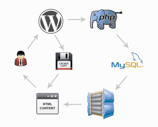 How caching works in WordPress