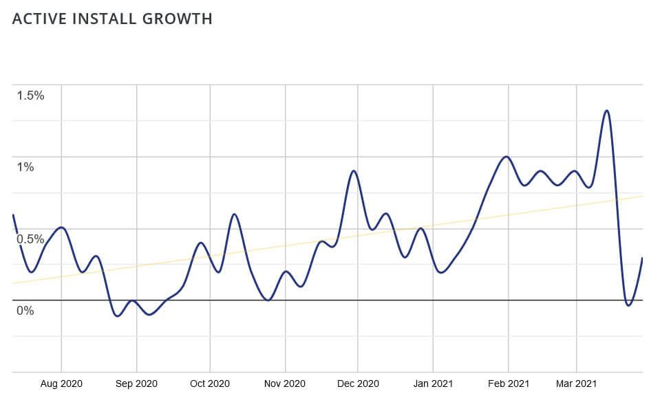 gutenberg plugin install growth graph