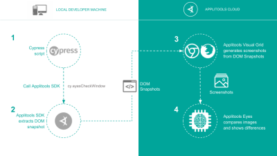 Diagram showing how visual testing works with Cypress and Applitools