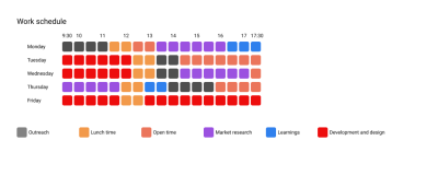 Colorful blocks showing time scheduled for certain tasks throughout the week