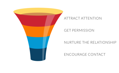 A funnel showing upwards seprataed into four parts from bottom to top: encourage contact, nurture the relationship, get permission and attract attention