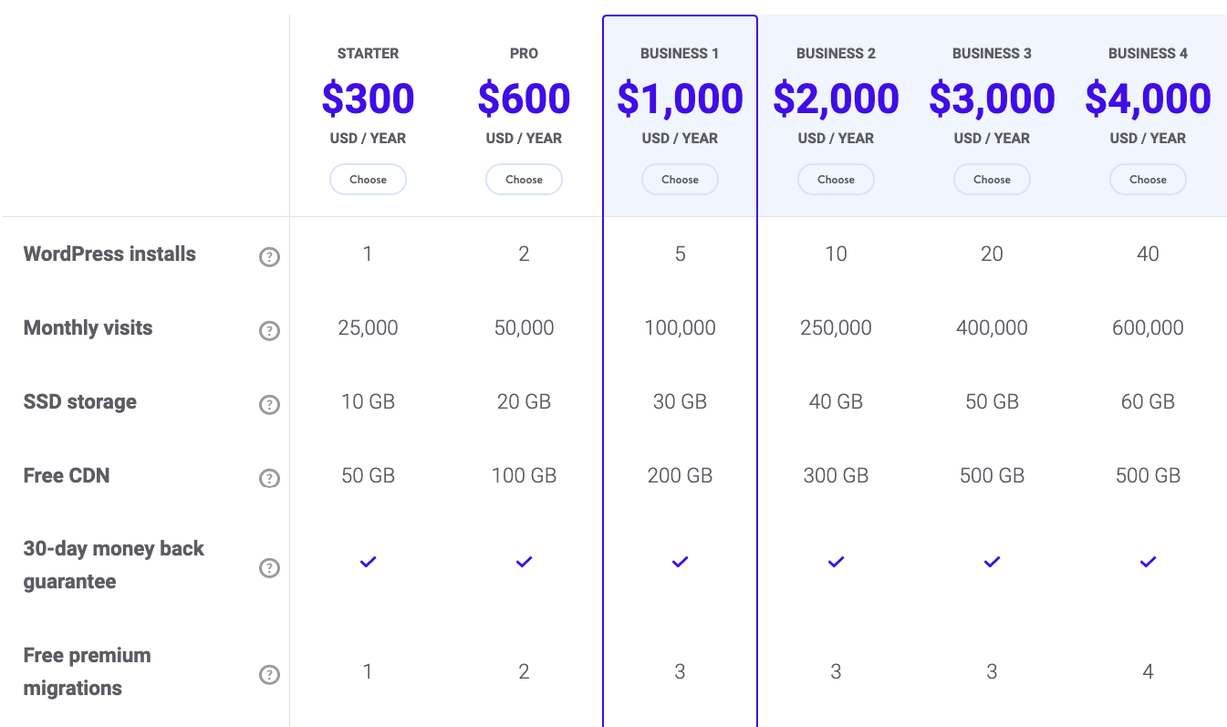Kinsta hosting review: the pricing