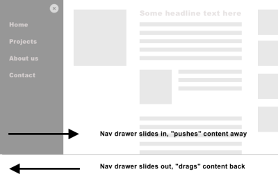 Wireframe of a slide in navigation drawer, positioned on the left. Two arrows are showing: When it slides in it pushes content to the right, and vice versa.