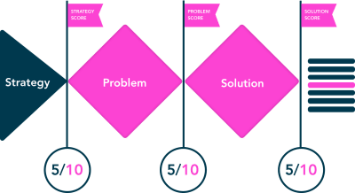 How To Empower Design Teams By Measuring Value — Smashing Magazine