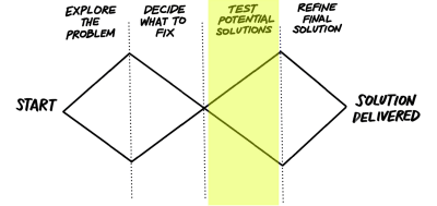 The double diamond image with 'Test Potential Solutions' highlighted