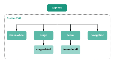 Building An Interactive Infographic With Vue.js — Smashing Magazine