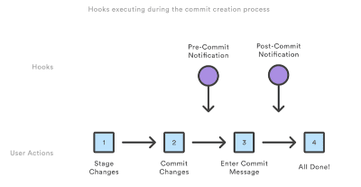How To Ease Your Team's Development Workflow With Git Hooks — Smashing Magazine