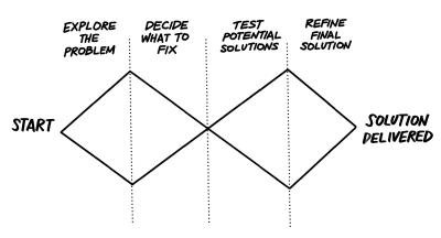Diagram showing the design council's Double Diamond model